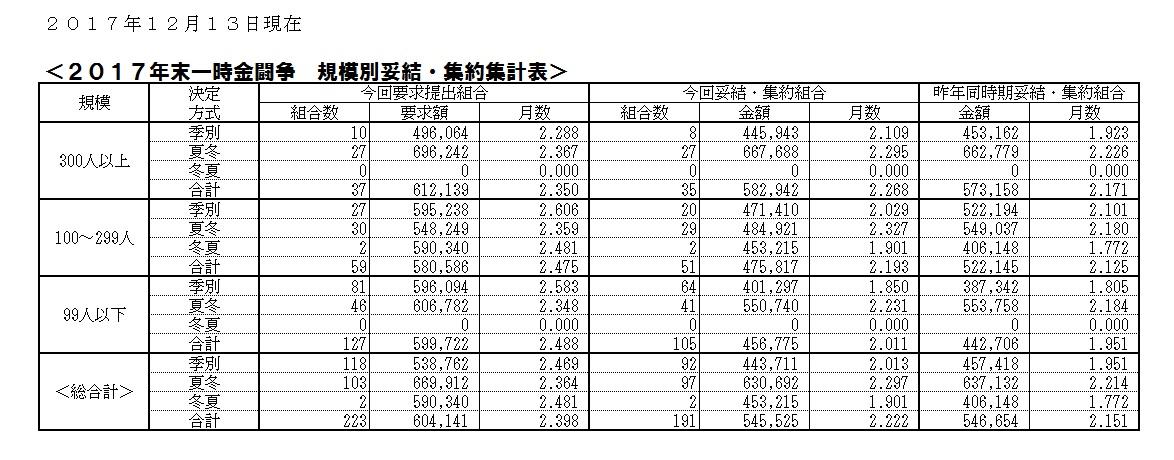 2017年末一時金闘争情報(2017.12.13).jpg