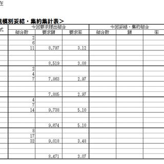 2019夏季一時金闘争7月31日(水)現在の集約状況