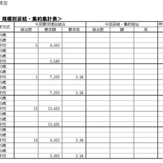 4/28日(水)現在の2021春季生活闘争情報及び夏季一時金闘争情報について